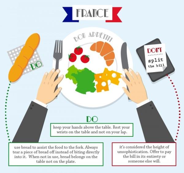France Dining Etiquette