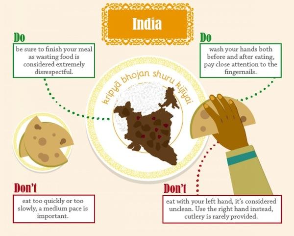 India Dining Etiquette