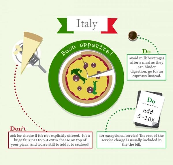 Italy Dining Etiquette