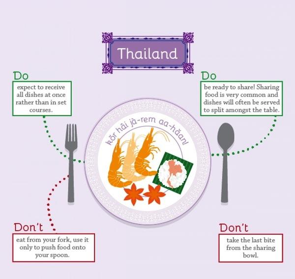 Thailand Dining Etiquette