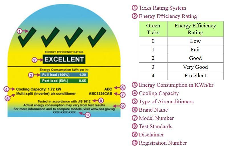 Singapore Energy Efficiency Label